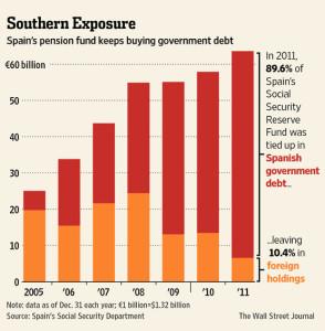 Spain pension fund ownership of Spanish Govt Debt